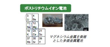ポストリチウムイオン電池