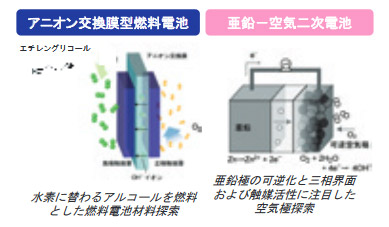 アニオン交換膜型燃料電池、亜鉛−空気二次電池